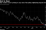 Bond Traders Now Betting Rate Cut Just as Likely as Hike in 2020