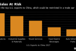 Here Are U.S. Targets Most Vulnerable to China Trade Retaliation