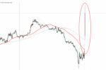 加拿大央行维稳政策声明基调鸽派,美元兑加元短线劲升70点