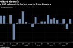 Japan GDP Tops Forecasts in 4Q as Focus Turns to Dimmer Outlook