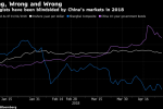 All The Things China Market Analysts Got Wrong This Year