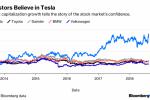 Tesla Proves Most Lucrative, Least Volatile Auto Stock