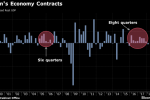 Japan's Two-Year Growth Streak Snapped as Economy Contracts