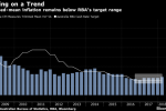 Australian Inflation Stays Below Target, Signaling Rates on Hold