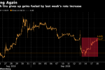 Turkish Lira Slides for Third Day as Rate-Hike Euphoria Fades