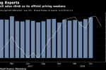 Saudis Offer Extra Oil in Asia as OPEC Leader Pumps More