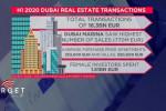 O impacto da pandemia no mercado imobiliário do Dubai