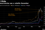 Bitcoin Slumps Toward $15,000 After Biggest Rally in Two Weeks