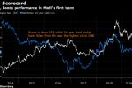 Stocks, Bonds Jump as Modi Poised for Decisive India Polls Win