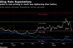 Fed Jumps Off Predictable Rate Path and Into a Policy Wilderness