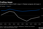 Political Power Struggle in Thailand Threatens Economic Outlook