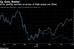 Top-Grade Iron Ore May Spike to $100