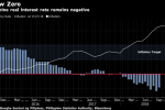Philippines Raises Benchmark Rate a Fifth Straight Meeting