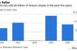 贝索斯再卖出31亿美元亚马逊股票,过去五年累计套现约80亿美元