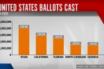 美国2800万人已提前投票创历史新高 民主党选票遥遥领先