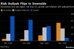 Fed to Slow 2019 Rate Hikes as Downside Risks Mount, Poll Shows