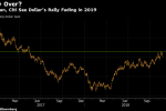 Citigroup Sees U.S. Dollar Topping Out in 2019