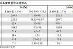 上市猪企一季报盈利同比暴增4.5倍 猪价高位能否延续?