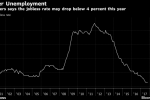 BOE's Saunders Sees Labor Tightness Boosting Pay Growth in 2018
