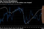 Whatever the Rule, Investors See Taylor Turning Fed Hawkish