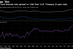 Fed Drags Feet as Digital Money Challenges Central Banks