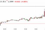 欧洲央行看淡汇率推动欧元大涨 经济反弹但仍存风险