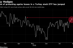 Traders Hedging for More Losses in World's Worst Stock Market