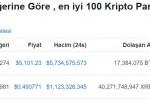 Ünlü Analiste göre Ripple'ın piyasa değeri Bitcoin'i geçebilir