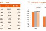 7月销量大涨16% 淡季不淡印证汽车行业复苏基调