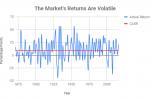 Wie man den Markt schlägt
