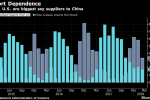 China Hits U.S. Where It Hurts With 25% Tariff on Soybeans