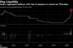 Record Hong Kong Peg Defense Boosts Liquidity to $58 Billion