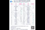 9月中国厂商出海收入榜:FunPlus、莉莉丝、腾讯位列前三
