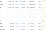 Bitcoin, XRP ve ETH Sabit: Bu Altcoinler İse Güçleniyor!