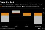 Trade War May Boost China While Hurting U.S. Growth, ECB Says