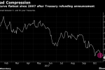 Treasury Maintains Long-Term Debt Sales, Sees Rise in 2018
