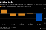 Investors Cut Apple Holding by Most Since at Least '08