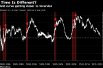 Kashkari Isn't Buying 'This Time Is Different' for Yield Curve