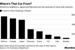 Trump Auto Tariffs Threat Seen Adding Pressure on Nafta Talks