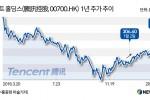 연간 실적 발표 앞둔 'IT 대장주' 텐센트 향후 주가 추이는?