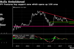New Favorite Way to Short the Dollar Has Yen Replacing Euro