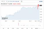 腾讯控股Q1财报超预期 大股东Naspers股价涨近4% 德股ADR涨0.38%