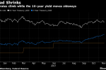 Bond Traders Should Prepare for Yield Curve to Zero Out in 2018