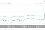 Bitcoin, Ethereum, XRP Yükseliyor! İşte En Çok Kazandıran Altcoinler