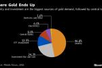 Gold Market Mulling Blockchain to Secure $200 Billion of Supply