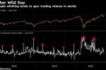 Stock Traders Brace for Quadruple Witching Amid Options Anxiety