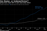 Rents Cost Less Than Tents in Europe's Twisted Inflation Data