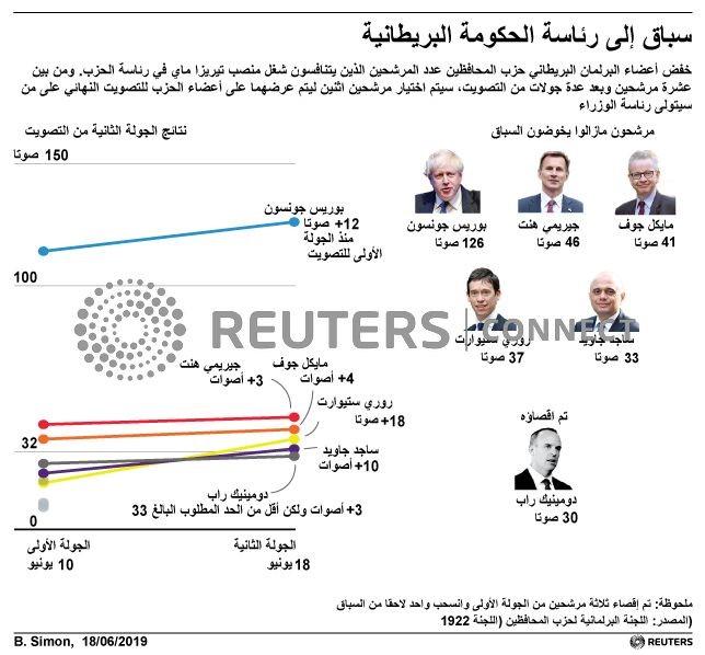 © Reuters. جونسون يفوز بأغلبية الأصوات في جولة التصويت الثانية في مسعاه ليصبح رئيس الحكومة البريطانية الجديد