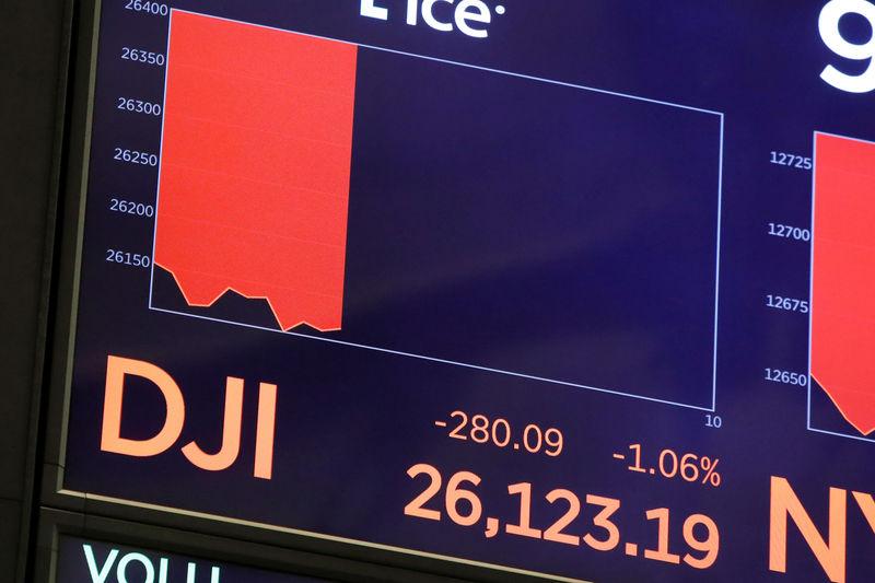 Wall Street pushed down by weak data, trade worries