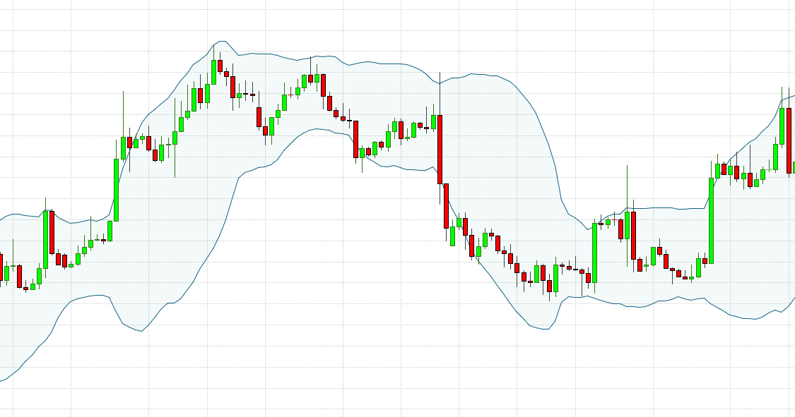Trading with Bollinger Bands